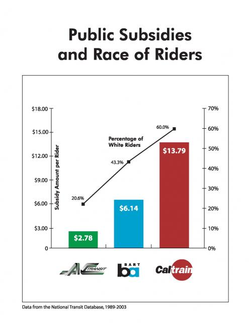 Unequal Transit Subsidies - AC, BART and Caltrain